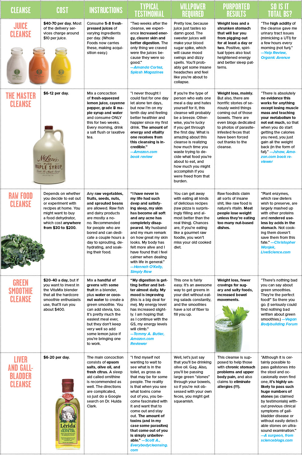http://www.buzzfeed.com/peggy/charted-spring-cleansing#.nl7DrKZgR