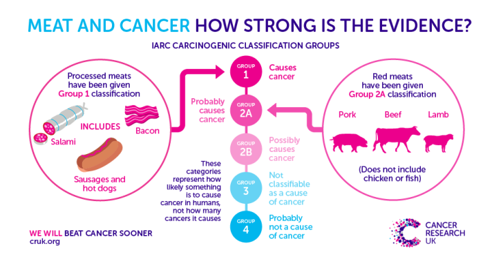 http://scienceblog.cancerresearchuk.org/2015/10/26/processed-meat-and-cancer-what-you-need-to-know/?utm_source=facebook_maincruk&utm_medium=cruksocialmedia&utm_campaign=ownfacebook_post/