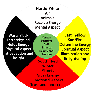 Please visit this site for more detail about the medicine wheel: http://www.sun-nation.org/sun-circle-of-life.html