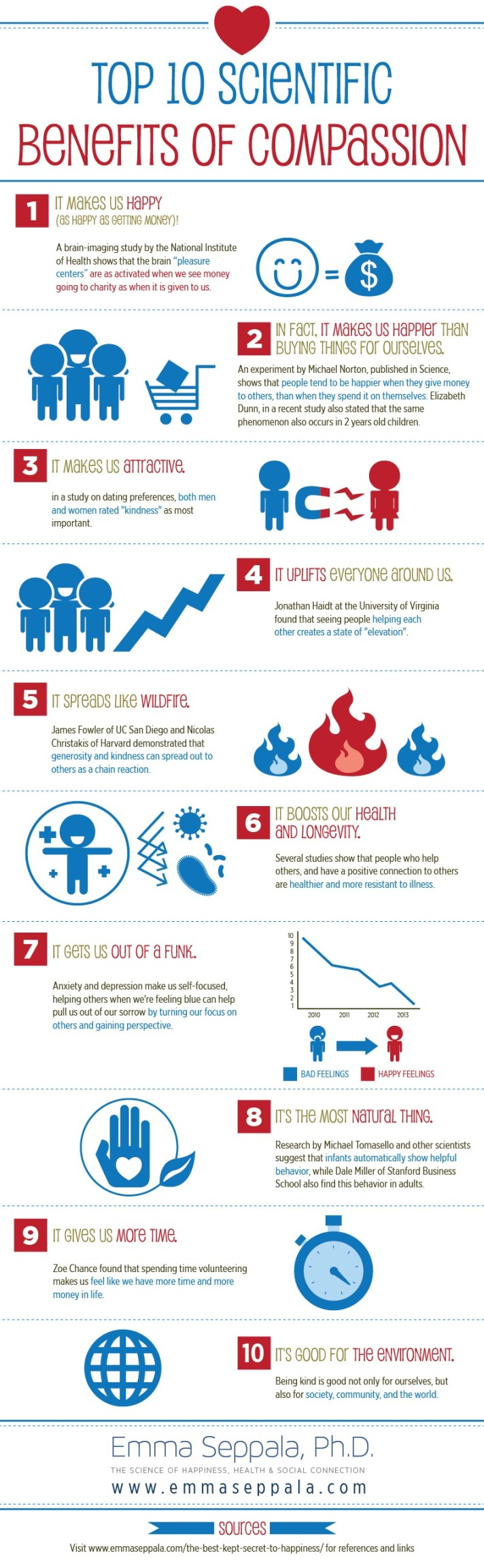 http://www.emmaseppala.com/top-10-scientific-benefits-of-compassion-infographic/#.WAALZfkrK6o